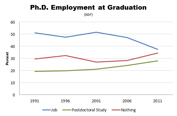 PhD employment at Graduation