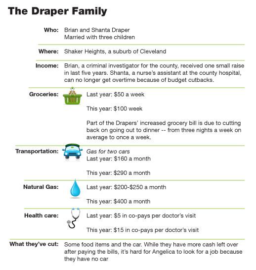 Infographic: The Draper Family's Economic Snapshot