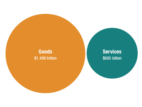U.S. exports in goods and services 2011