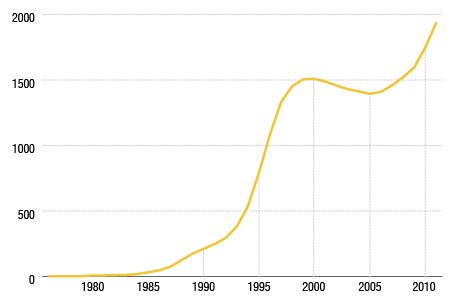 Number of Craft Breweries Over Time
