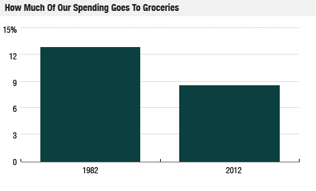 Income spent on groceries