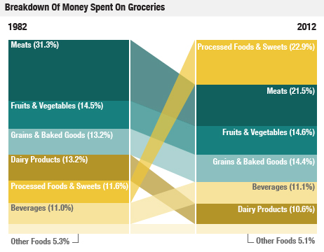 Breakdown of Grocery Spending