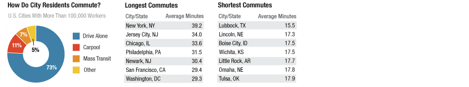 Drive Time: How Americans Commute