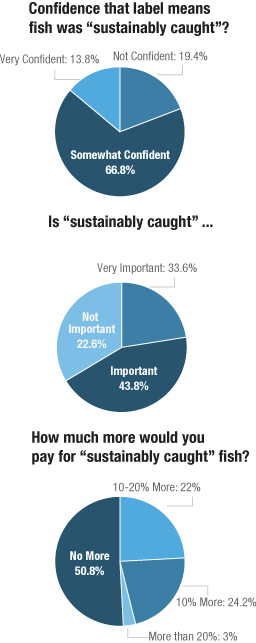 Consumer Poll About Sustainability