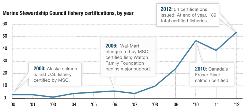 Marine Stewardship Council fisheries, by year