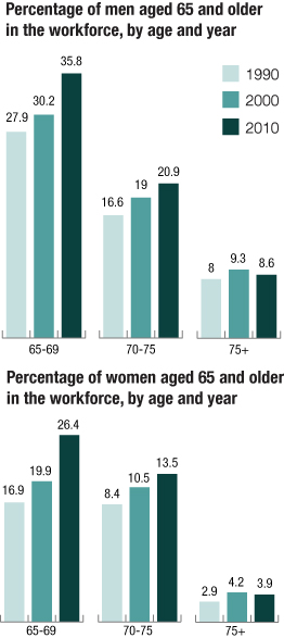 Percentage of men and women age 65 and older still in the workforce, by year