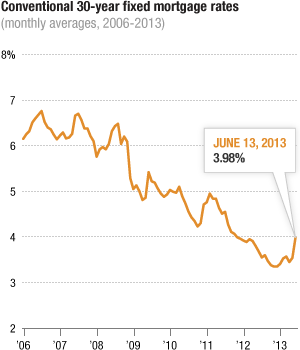 30-Year Fixed Rate, 2006-2013