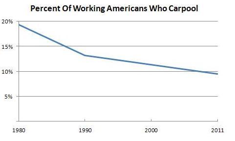 Carpolling