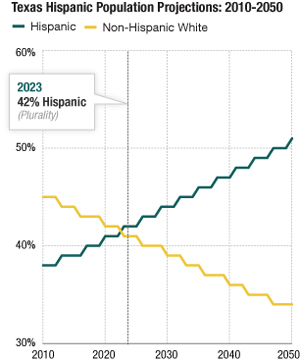 Texas Hispanic Population Projections