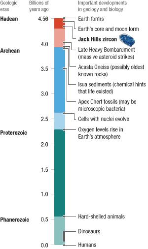 Zircon discovery timeline