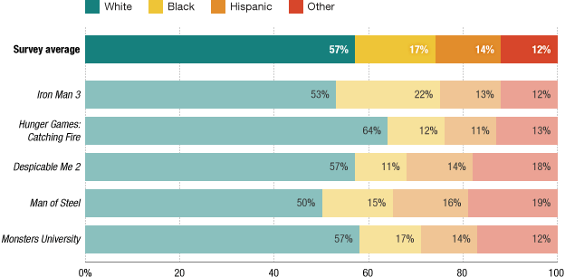 Top-grossing movies broken down by race