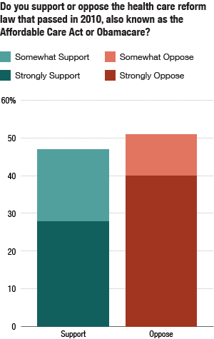Poll: Do you support or oppose the health care reform law that passed in 2010?