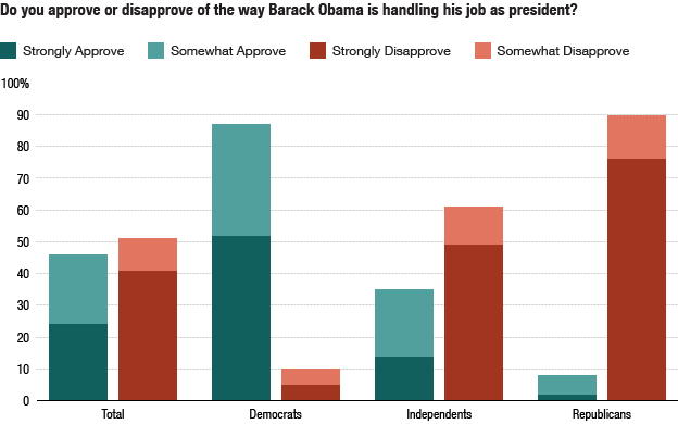Poll: Do you approve or disapprove of the way Barack Obama is handling his job as president?
