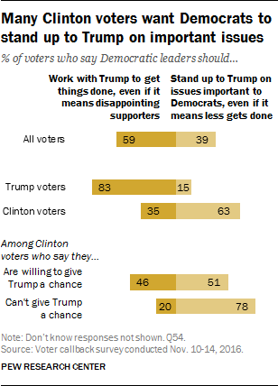 Pew: Many Clinton voters want Democrats to stand up to Trump on important issues