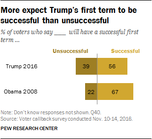 Pew: More expect Trump's first term to be successful than unsuccessful