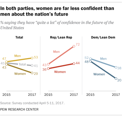 Republican men in particular are more optimistic about the nation's future.