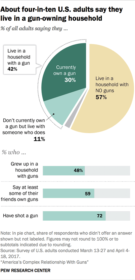About four in ten U.S. adults say they live in a gun-owning household