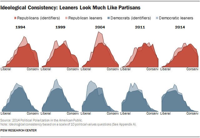 Pew Research Center: 'Leaners' look much like partisans