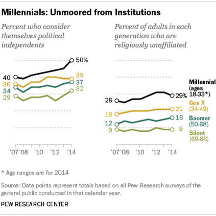 Pew Research Center chart looking at the share of Millennials who consider themselves independents
