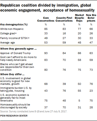 Republican coalition divided by immigration, global economic engagement, acceptance of homosexuality